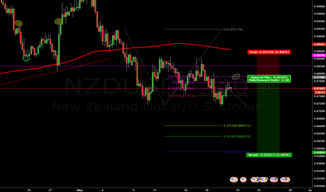 NZDUSD: Possible short on the 61.8, NZDUUSD