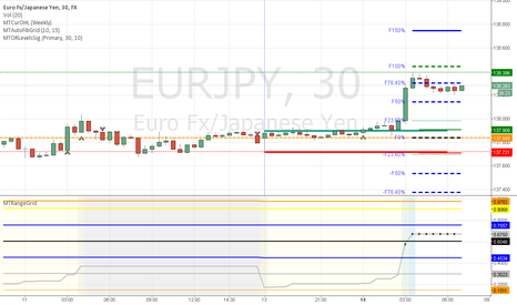 EURJPY: EURJPY Long  - breakout above sundays range- weekly support