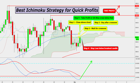 BTCUSD: BEST ICHIMOKU STRATEGY for QUICK PROFITS