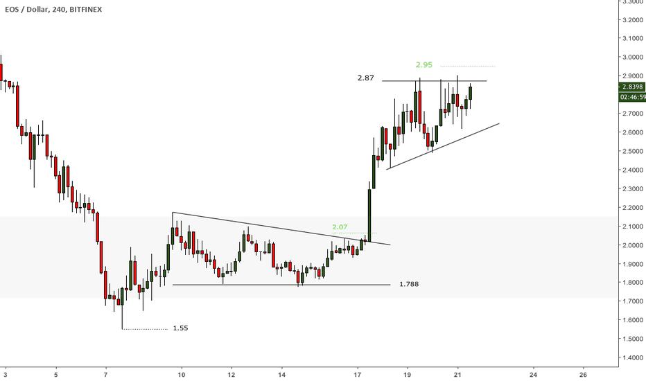 EOSUSD: #EOS - #EOSUSD - Wachlist breakout triángulo ascendente