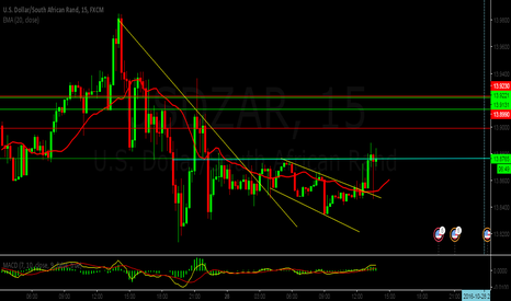 USDZAR: After the breakout , price go all the way up.