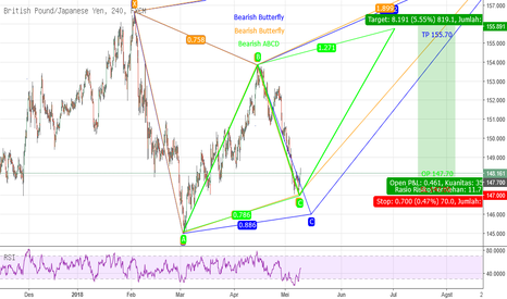 GBPJPY: Potentially Double Harmonic GBPJPY H4