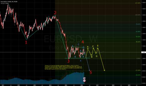 EURUSD: EURUSD Possible break down in near future