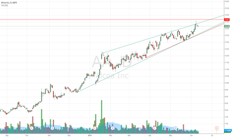 AA: Alcoa close to resistance zone