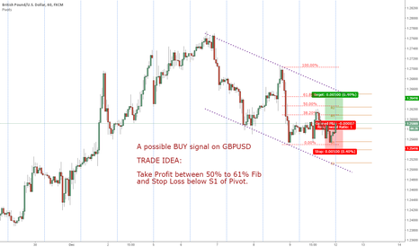 GBPUSD: A possible BUY signal on GBPUSD