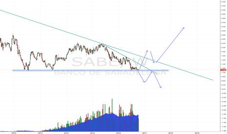 SAB: My idea of Banco Sabadell