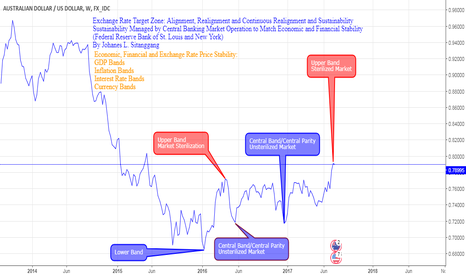 AUDUSD: CENTRAL BANKING STERILIZATION MODEL