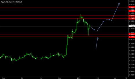 XRPUSD: ASAFE2 cup and handle forming