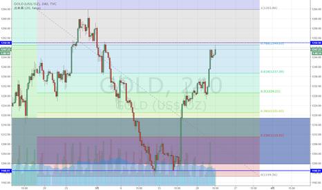 GOLD: NY金 サポートゾーンを回復、下落の78.6%戻しに到達