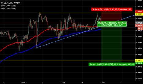 USDCHF: USD CHF - NFP DAY