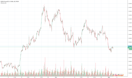 GBPUSD: Сигналы GBP/USD