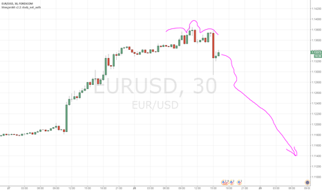 EURUSD: Долгожданный разворот по Евро. Медвежий паттерн