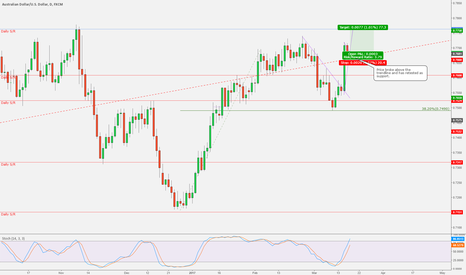AUDUSD: AUDUSD - Retest of SR level