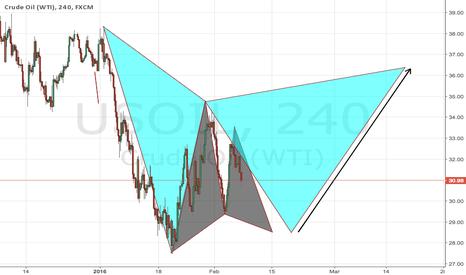 USOIL: Crude oil - buy grey Gartely, sell blue Gartely