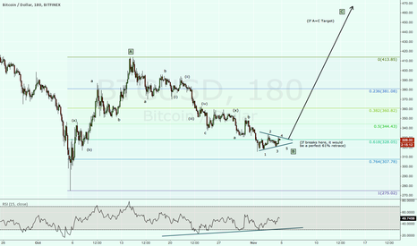 BTCUSD: Might be time to go Long again.