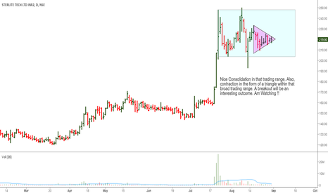 STRTECH: Sterlite Technologies: Nice Consolidation, Will it Breakout