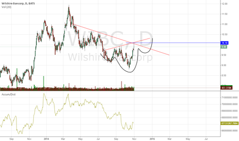 WIBC: daily.