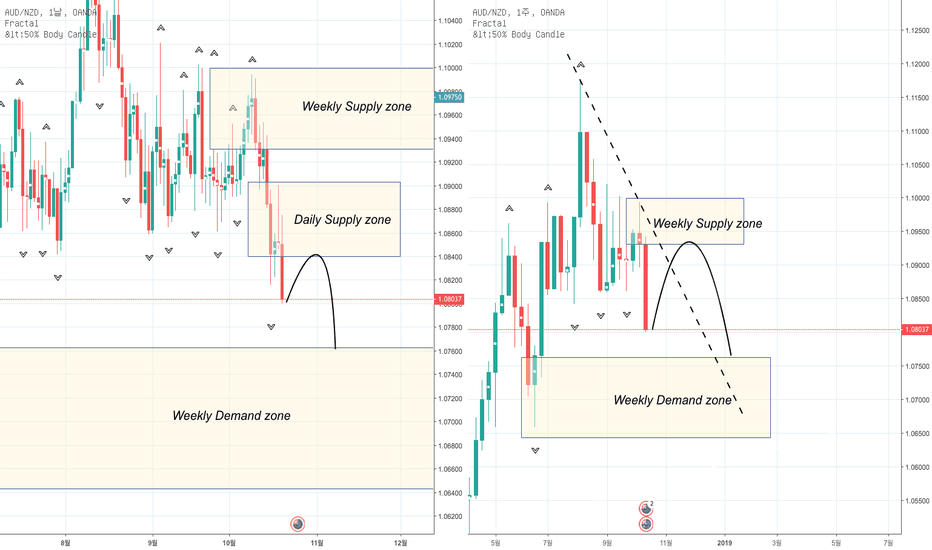 AUDNZD: AUD/NZD Supply and Demand zone 전략 분석