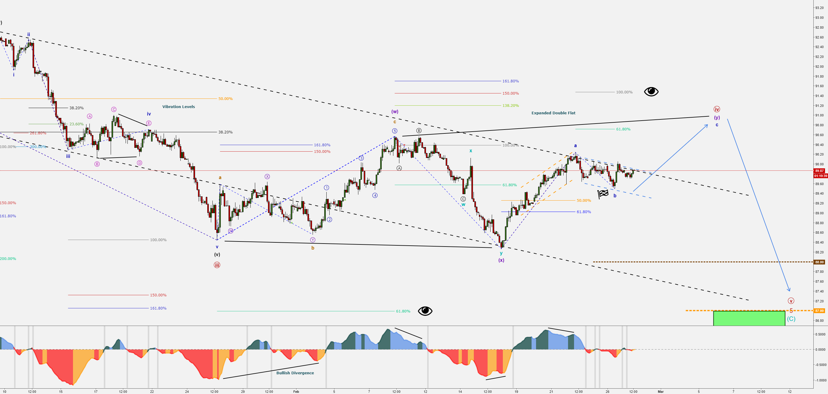 Dollar Index (DXY) - Completing the Correction - Bull then Bear