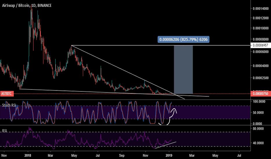 ASTBTC: let's see what happens