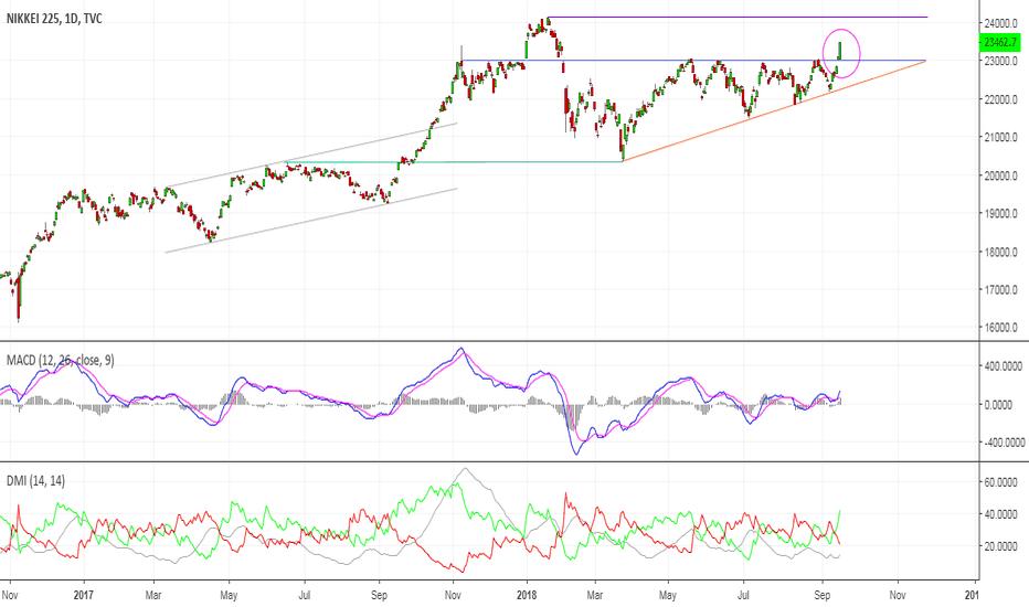 NI225: Japan Stock Market