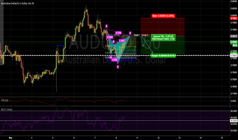 AUDUSD: Chyper on AUDUSD