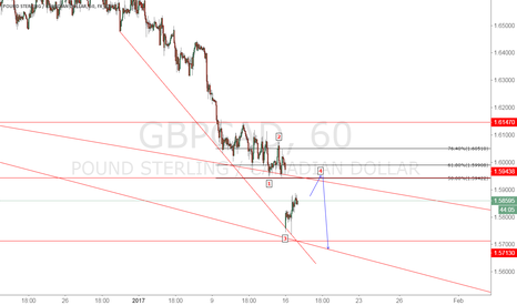 GBPCAD: GBP/CAD sell after finish correction