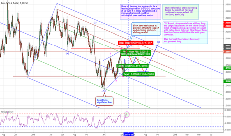 EURUSD: EURUSD – COULD RETRACE IN LONGER TERM BULLISH CYCLE