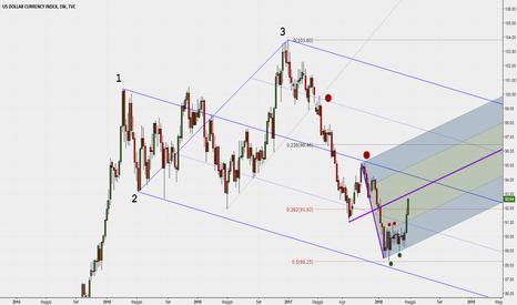 DXY: Aggiornamento mentre i prezzi si avvicinano al primo target