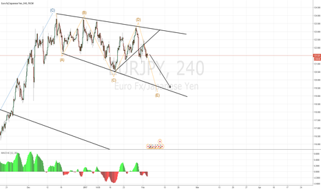 EURJPY: consolidation