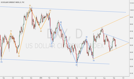 DXY: DXY - Counting waves + Supports & Resistances