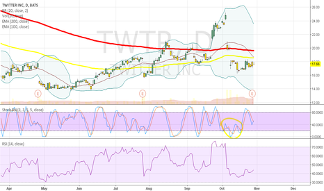 TWTR: TWTR: Time to buy or Dead Cat Bounce?