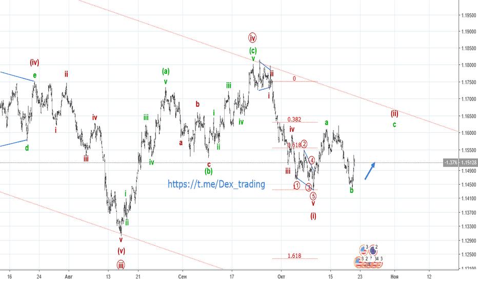 EURUSD: EUR/USD. Коррекция и вниз.