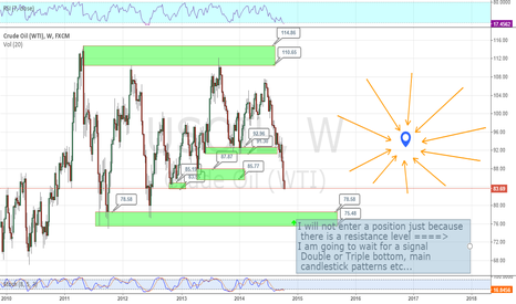 USOIL: Crude Oil Analysis LONG TERM OUTLOOK