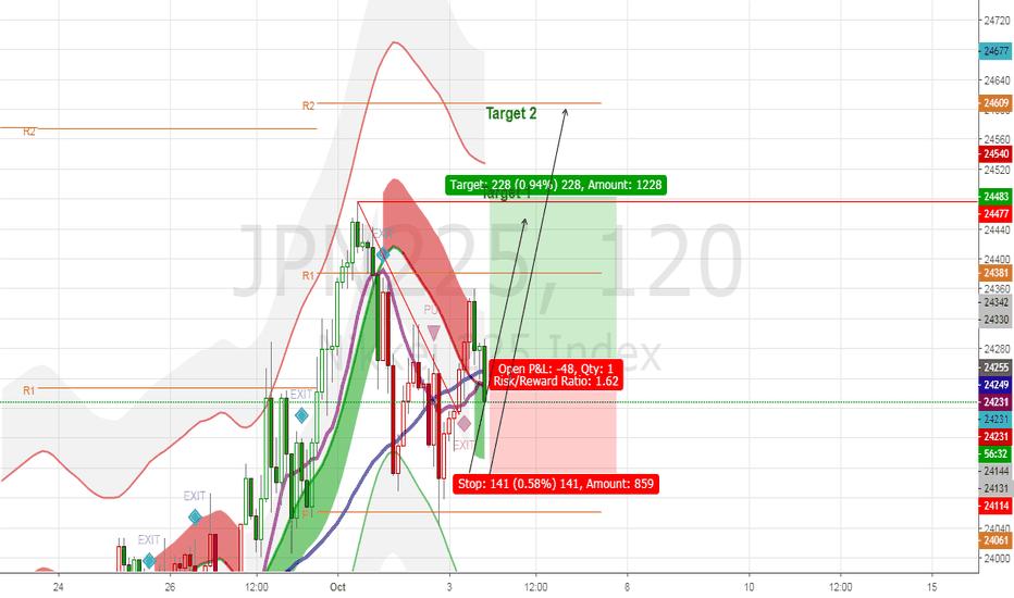 JPN225: JPN 225 Looking Bullish