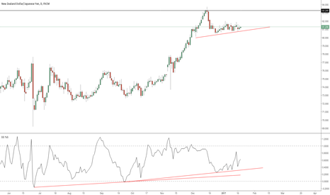 NZDJPY: NZDJPY Just a vibe the about to drop ?