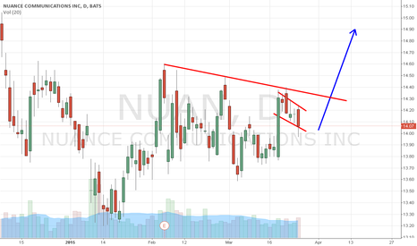 NUAN: NUAN strong monthly support bounce odds