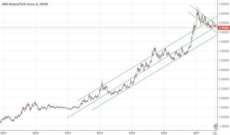 USDTRY: Amerikan Doları Türk Lirası karşısında hala yükseliş trendinde