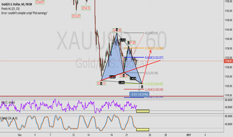 XAUUSD: 1H gold, there is a harmonic mode