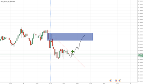 NEOUSD: Daytrading: NEO.