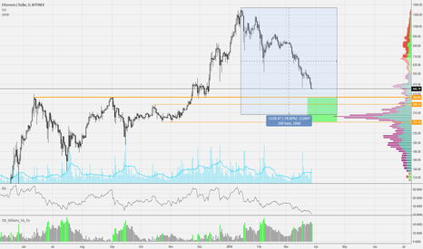 ETHUSD: ETH potential buying opportunities ahead