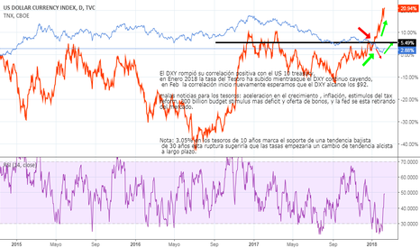 DXY: DXY and 10 year treasury breaking higher