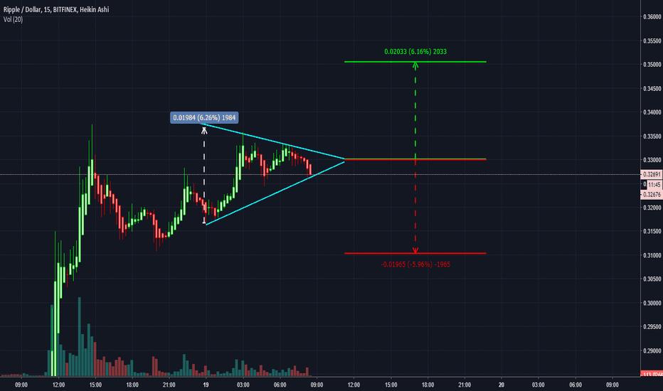 XRPUSD: XRPUSD Triangle setup