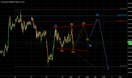 DXY: Possible expanding triangle