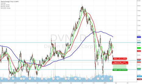 DVN: Shorting opportunity on Devon Energy (DVN)
