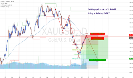 XAUUSD: 3 Feet from GOLD