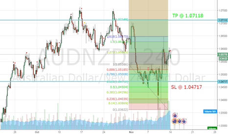 AUDNZD: Aussi is now moving UP