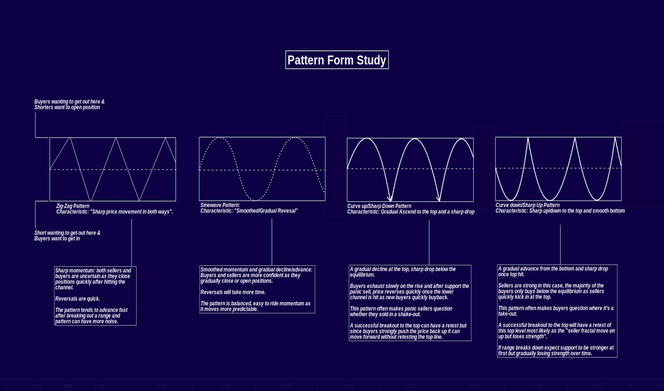 XBTUSD: Studying Wave Patterns