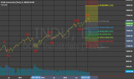 INDU: Dow Jones Intermediate 4