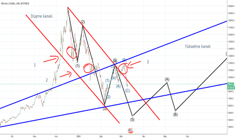 BTCUSD: BTC nereye, Eliot dalgaları BTC yi sarsacak mı?